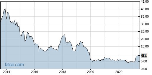 TESS 10-Year Chart