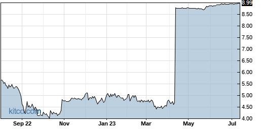 TESS 1-Year Chart