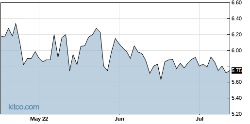 TESS 3-Month Chart