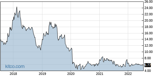 TESS 5-Year Chart