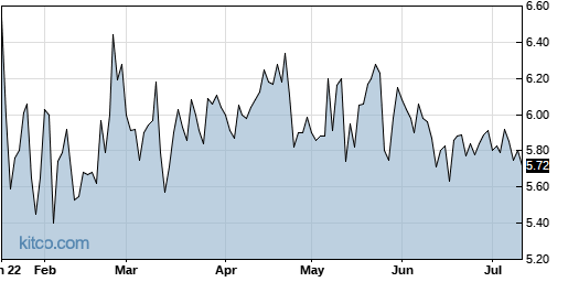 TESS 6-Month Chart