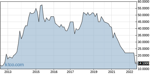 TETAA 10-Year Chart