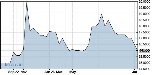 TETAA 1-Year Chart