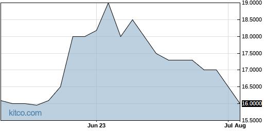 TETAA 3-Month Chart