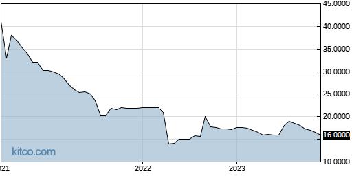 TETAA 5-Year Chart