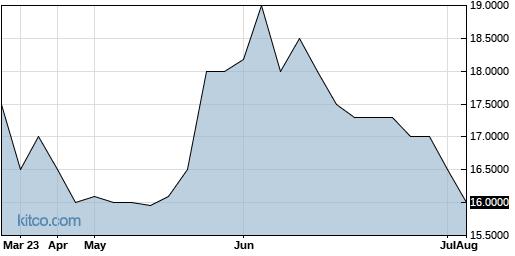 TETAA 6-Month Chart