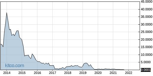 TEUM 10-Year Chart