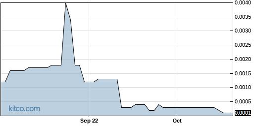 TEUM 1-Year Chart