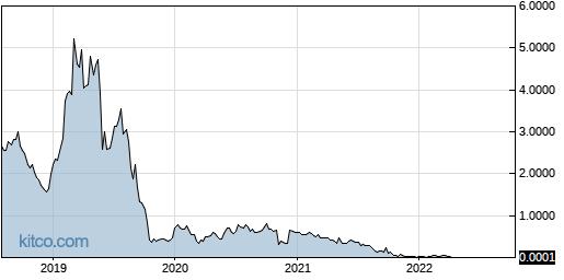 TEUM 5-Year Chart