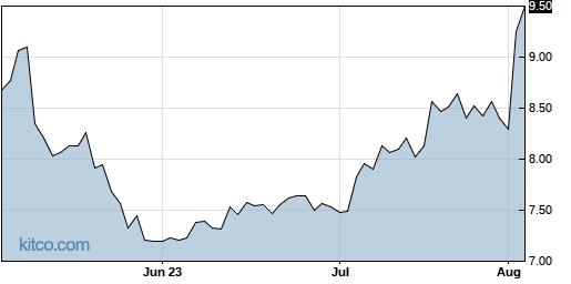 TEVA 3-Month Chart