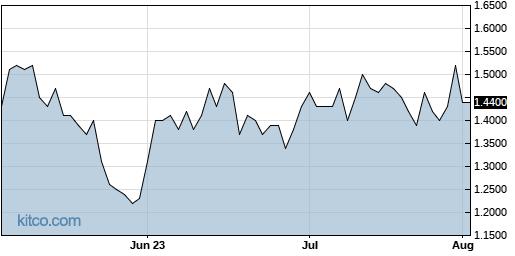 TGB 3-Month Chart