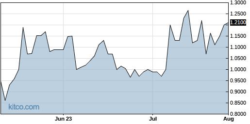 TGEN 3-Month Chart
