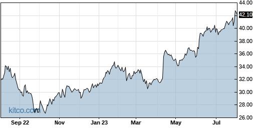 TGH 1-Year Chart