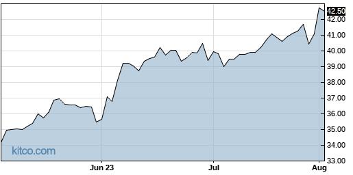 TGH 3-Month Chart