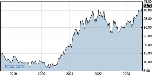 TGH 5-Year Chart