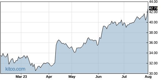 TGH 6-Month Chart