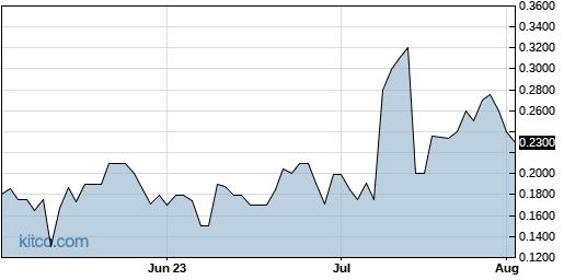 TGLO 3-Month Chart