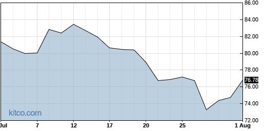 THC 1-Month Chart