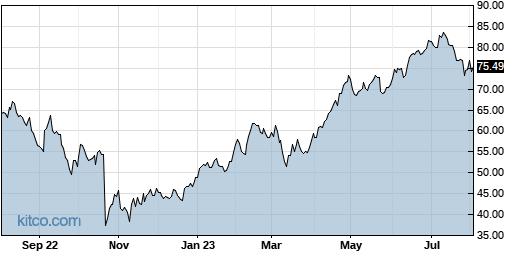 THC 1-Year Chart