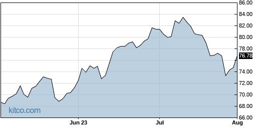 THC 3-Month Chart