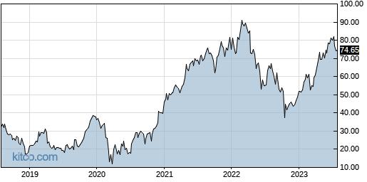 THC 5-Year Chart