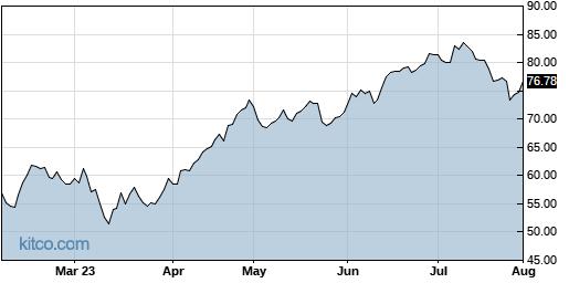 THC 6-Month Chart