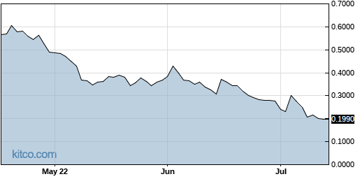 THMO 3-Month Chart