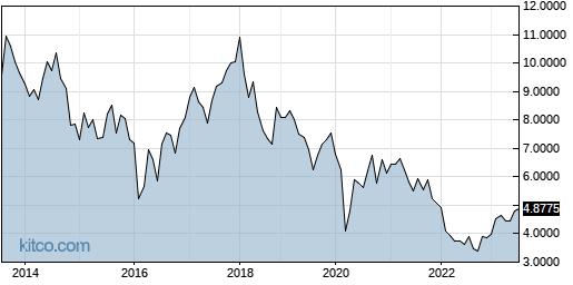 THYCY 10-Year Chart