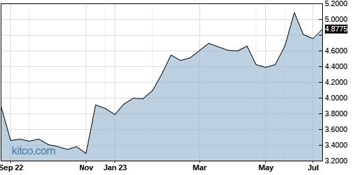 THYCY 1-Year Chart