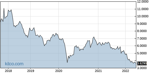 THYCY 5-Year Chart