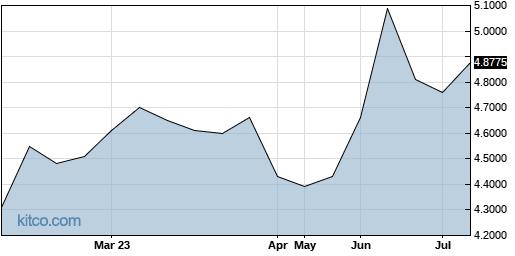 THYCY 6-Month Chart