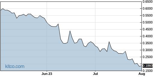 TKAT 3-Month Chart