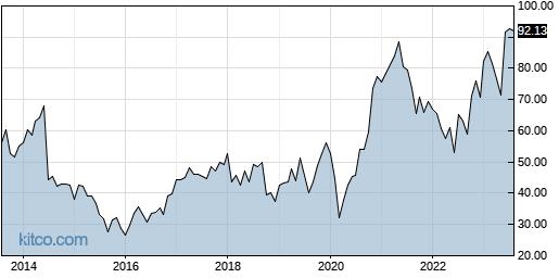 TKR 10-Year Chart