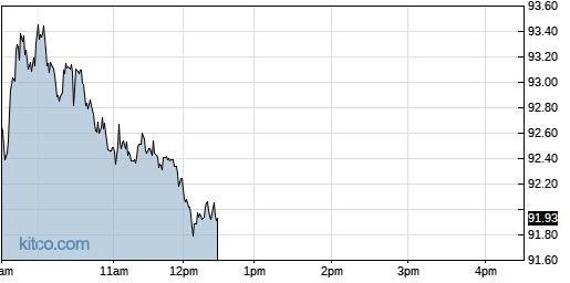 TKR 1-Day Chart
