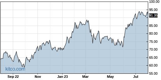 TKR 1-Year Chart