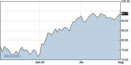 TKR 3-Month Chart