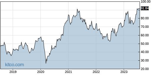 TKR 5-Year Chart