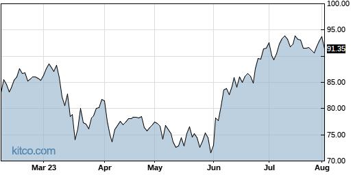 TKR 6-Month Chart