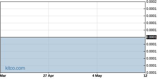 TLFX 6-Month Chart