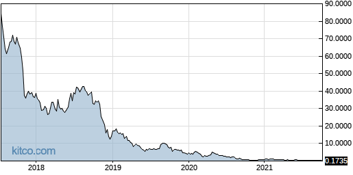 TLGT 5-Year Chart