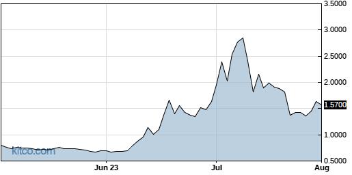 TMC 3-Month Chart