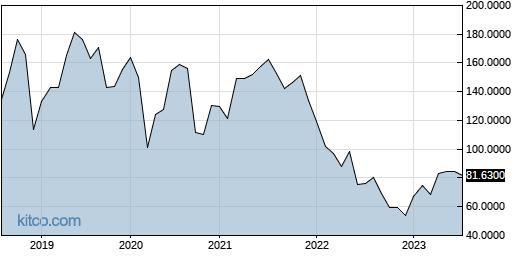 TMNSF 10-Year Chart