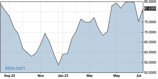 TMNSF 1-Year Chart