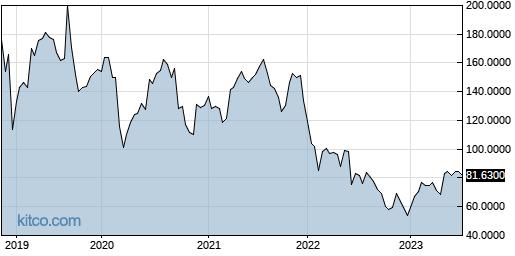 TMNSF 5-Year Chart