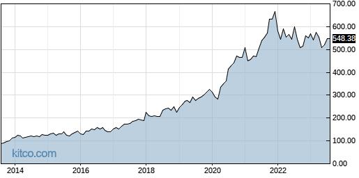 TMO 10-Year Chart