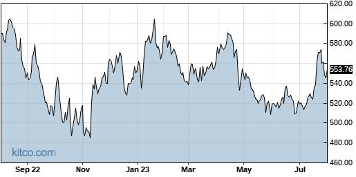 TMO 1-Year Chart