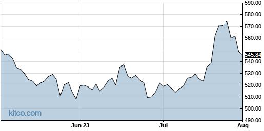 TMO 3-Month Chart