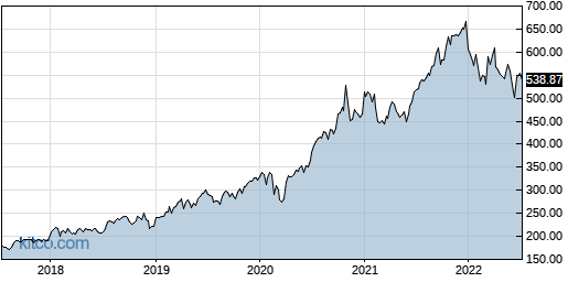 TMO 5-Year Chart