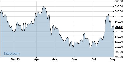 TMO 6-Month Chart