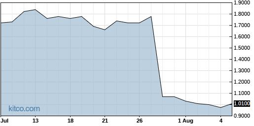 TNXP 1-Month Chart